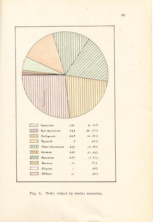 Normal School Graduates by Race